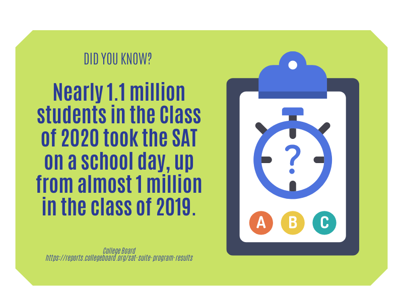 100 SAT Prep Online_fact